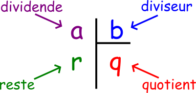divisioneuclidienne.png